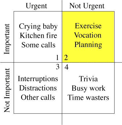 "Merrill and Covey ""Eisenhower Matrix"""