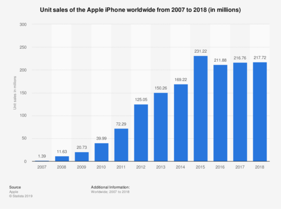 iphone sales from 2007 - 2018